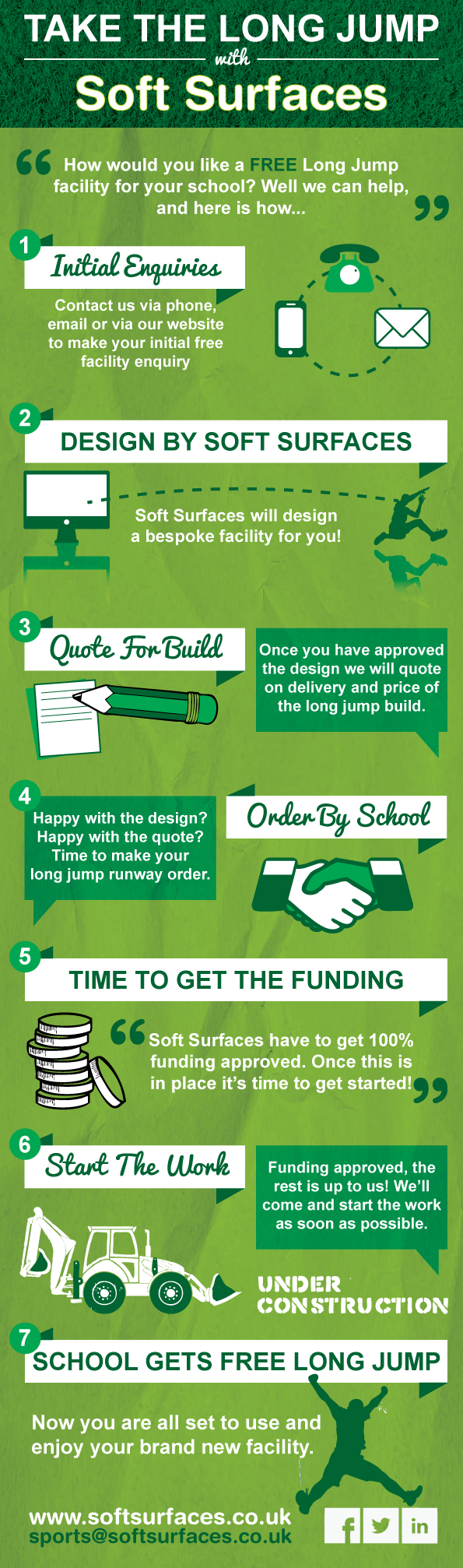Long Jump Funding Infographic