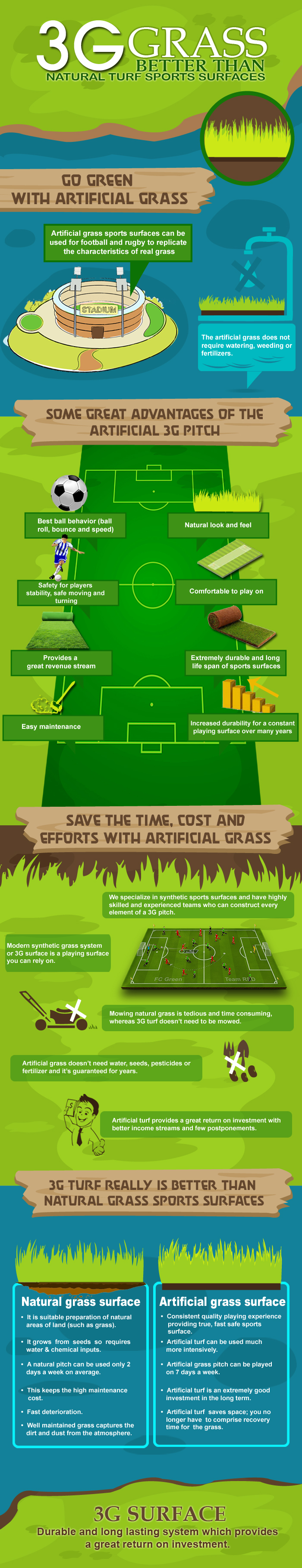 3G Sports Pitch Benefits