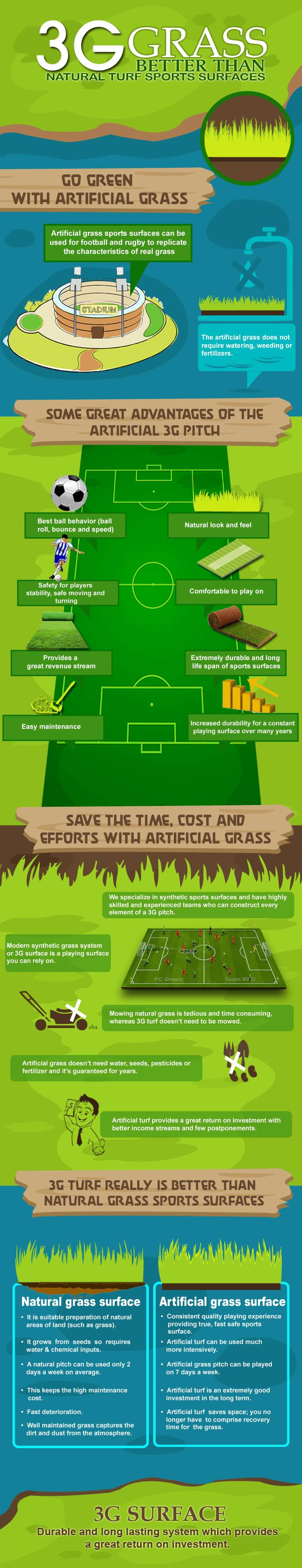 3G Artificial Grass Benefits Installers