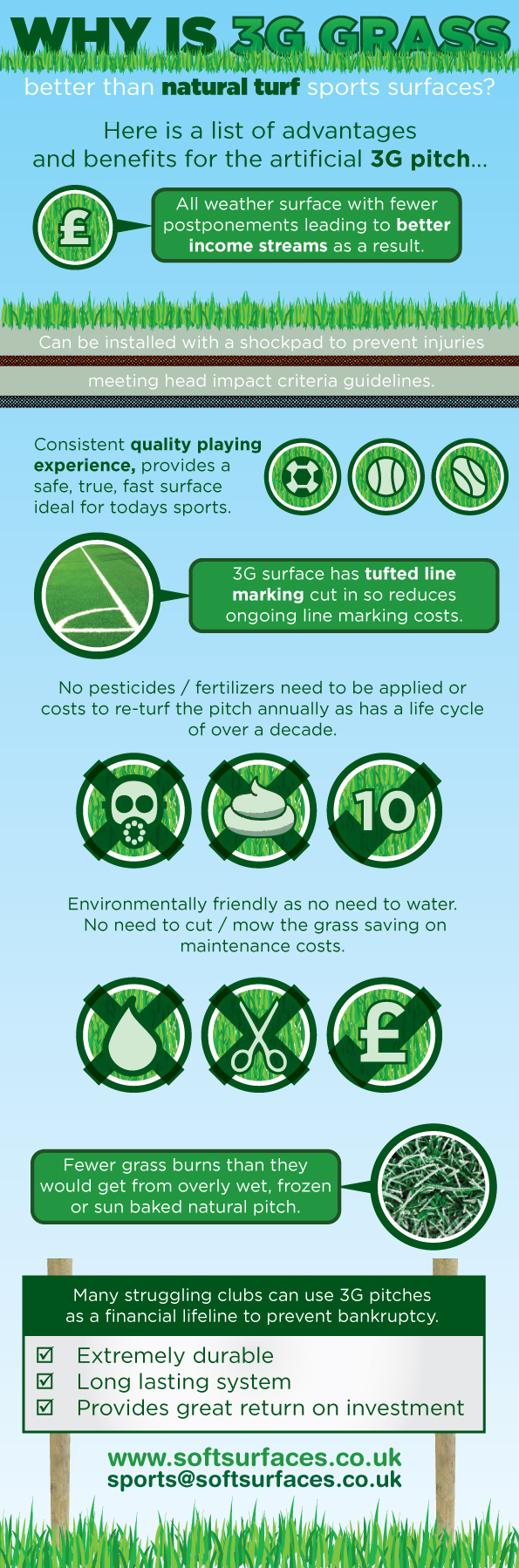 Benefits of 3G Synthetic Grass Surfacing